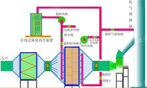 有機廢氣處理流程圖